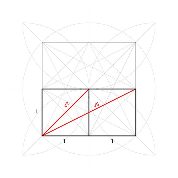 Tracés régulateurs, les proportions et les racines carrés de 2 et de 5.